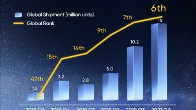 صورة ريلمي للهواتف تسجل 135.1% نموا سنويا عالميا خلال الربع الثاني من 2021